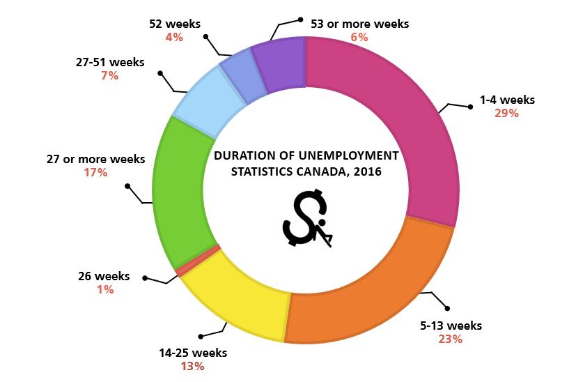 Duration of unemployment statistics Canada